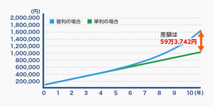 複利と単利の違い【計算例】