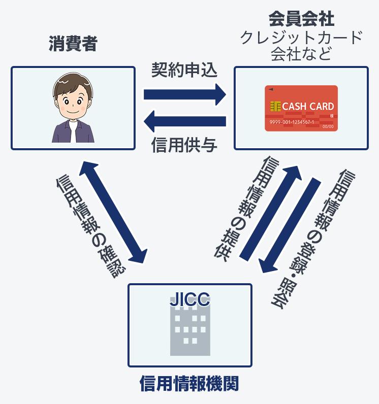 クレジットカードの支払い実績は、信用情報機関に提供される